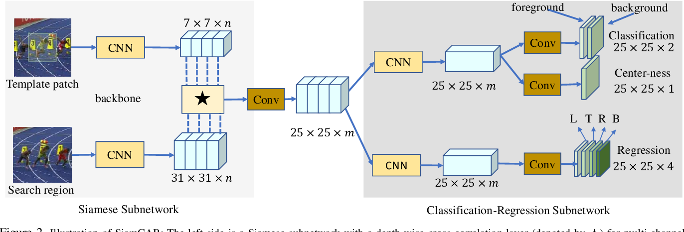 Figure 3 for SiamCAR: Siamese Fully Convolutional Classification and Regression for Visual Tracking
