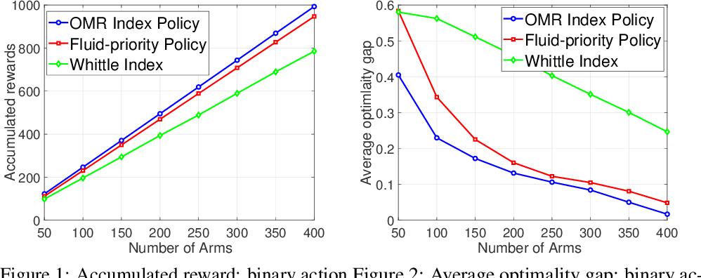 Figure 1 for Reinforcement Learning for Finite-Horizon Restless Multi-Armed Multi-Action Bandits