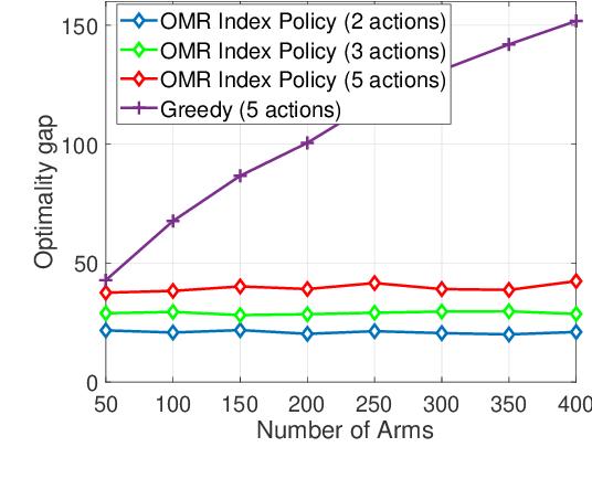 Figure 2 for Reinforcement Learning for Finite-Horizon Restless Multi-Armed Multi-Action Bandits