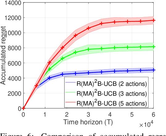 Figure 4 for Reinforcement Learning for Finite-Horizon Restless Multi-Armed Multi-Action Bandits