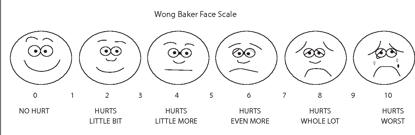 Figure 1. Faces pain rating scale (FPS).