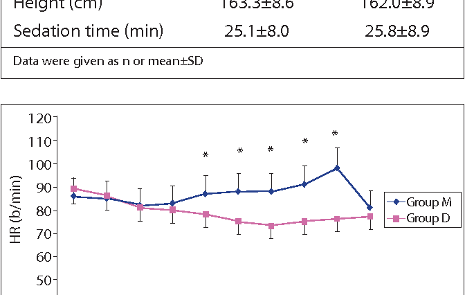 Figure 2. Heart Rates during procedure (mean ± SD). *p<0.05; Group M compared to Group D C: Control, AP: After procedure, HR: Heart rate.
