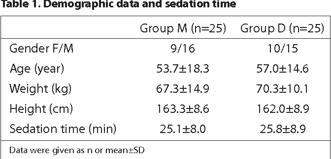 Table 1. Demographic data and sedation time