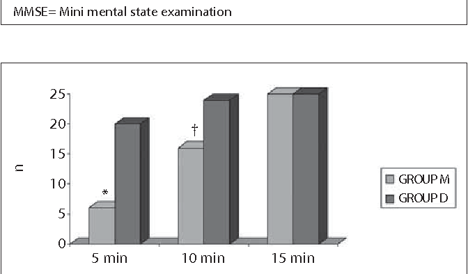 Figure 4. Number of patients who Aldrete score was 10 in PACU. *p < 0.001; Group M compared to Group D †p<0.05; Group M compared to Group D