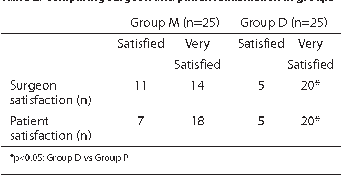 Table 2. Comparing surgeon and patient satisfaction in groups