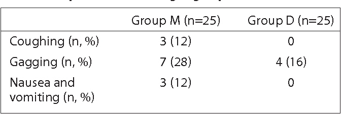 Table 3. Complications according to groups