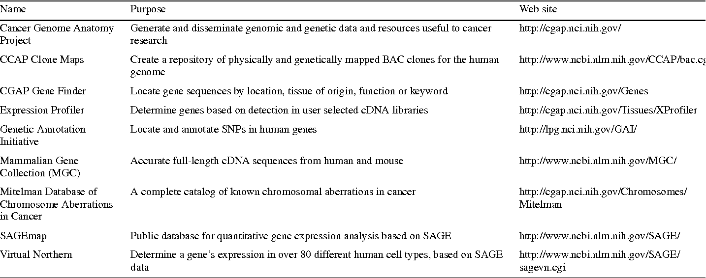 Cancer Genome Anatomy Project - Semantic Scholar