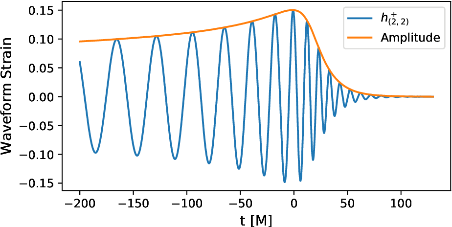 Figure 1 for Physics-inspired deep learning to characterize the signal manifold of quasi-circular, spinning, non-precessing binary black hole mergers