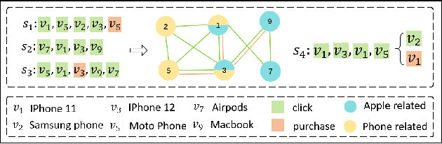 Figure 1 for Multi-behavior Graph Contextual Aware Network for Session-based Recommendation