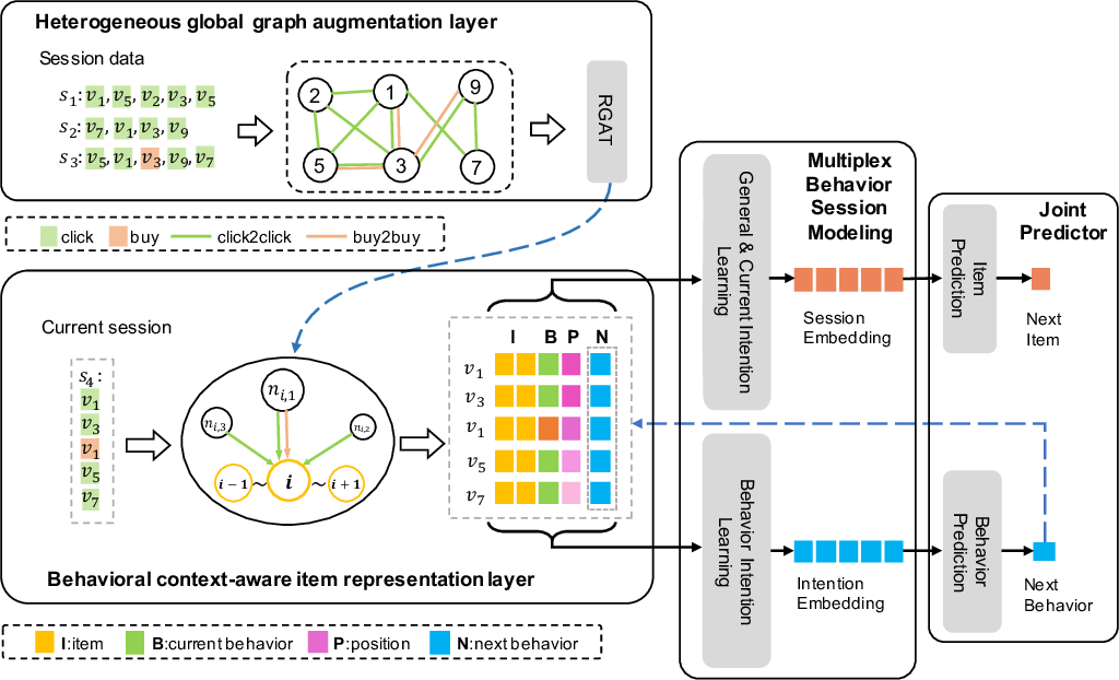 Figure 3 for Multi-behavior Graph Contextual Aware Network for Session-based Recommendation