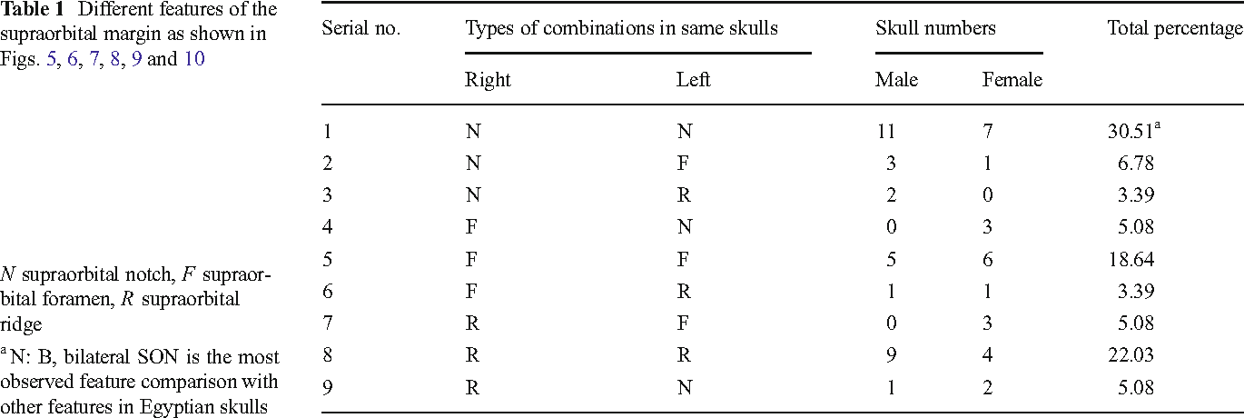 Anatomical variations of supraorbital notch and foramen: a study on ...