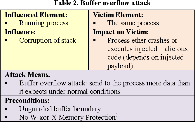 Table 2 from Taxonomy for description of cross-domain attacks on CPS
