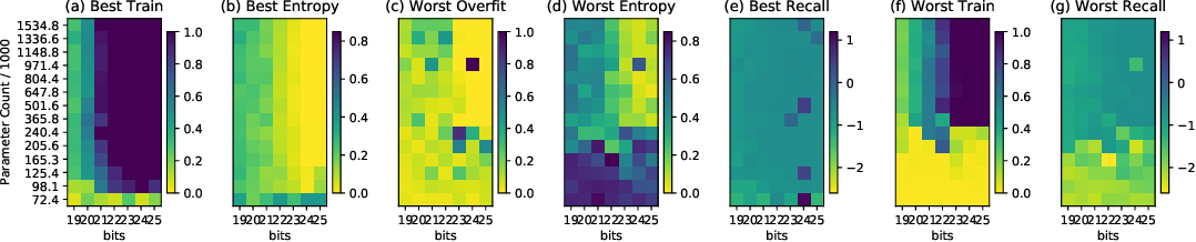 Figure 2 for Capacity, Bandwidth, and Compositionality in Emergent Language Learning