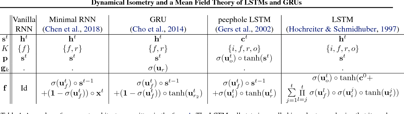 Figure 2 for Dynamical Isometry and a Mean Field Theory of LSTMs and GRUs