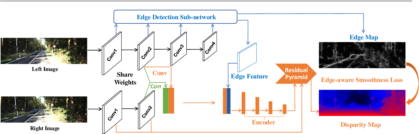 Figure 3 for EdgeStereo: An Effective Multi-Task Learning Network for Stereo Matching and Edge Detection