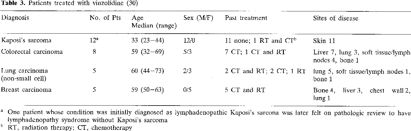 Table 3 from Oral vinzolidine as therapy for Kaposi\'s sarcoma and ...