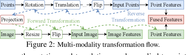 Figure 3 for Multi-Modality Cut and Paste for 3D Object Detection