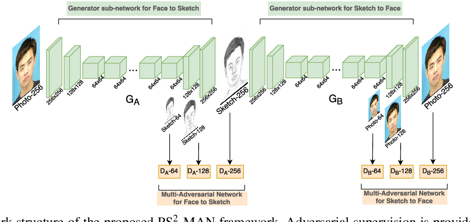 Figure 2 for High-Quality Facial Photo-Sketch Synthesis Using Multi-Adversarial Networks