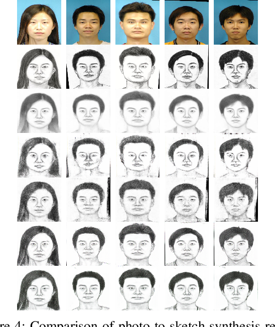 Figure 4 for High-Quality Facial Photo-Sketch Synthesis Using Multi-Adversarial Networks
