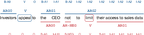 Figure 1 for Graph Convolutions over Constituent Trees for Syntax-Aware Semantic Role Labeling