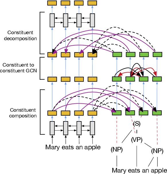 Figure 3 for Graph Convolutions over Constituent Trees for Syntax-Aware Semantic Role Labeling