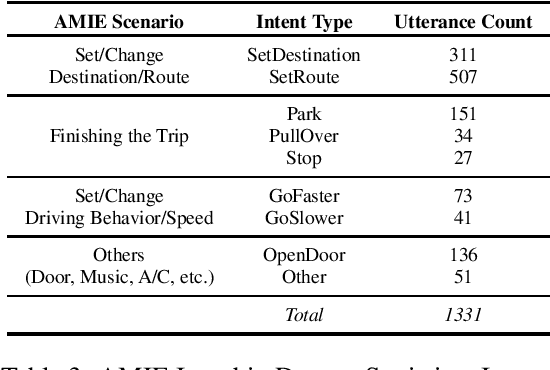 Figure 3 for Towards Multimodal Understanding of Passenger-Vehicle Interactions in Autonomous Vehicles: Intent/Slot Recognition Utilizing Audio-Visual Data