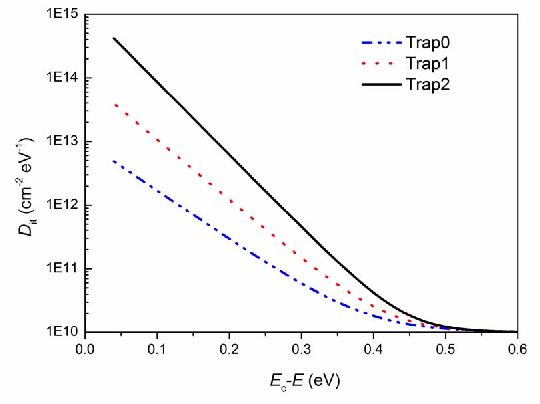 Figure 7 from Spice modeling of 4H-SiC MOSFET based on the