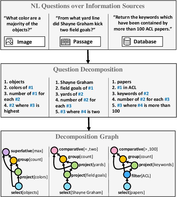 Figure 1 for Break It Down: A Question Understanding Benchmark