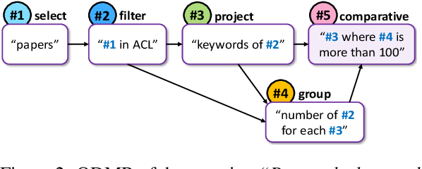 Figure 3 for Break It Down: A Question Understanding Benchmark