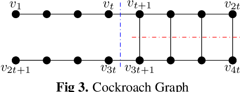 Figure 3 for Hypergraph Partitioning using Tensor Eigenvalue Decomposition