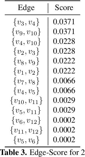 Figure 4 for Hypergraph Partitioning using Tensor Eigenvalue Decomposition