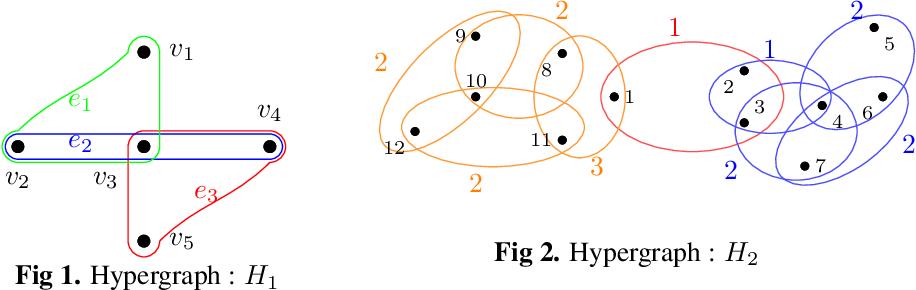 Figure 1 for Hypergraph Partitioning using Tensor Eigenvalue Decomposition