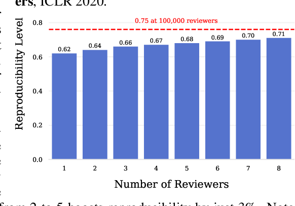 Figure 3 for An Open Review of OpenReview: A Critical Analysis of the Machine Learning Conference Review Process