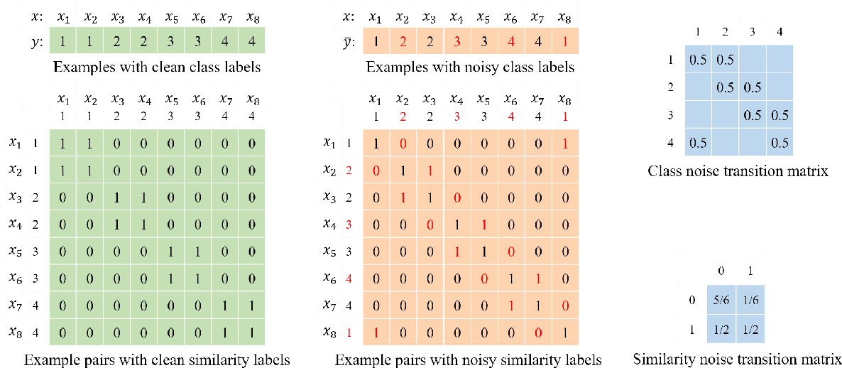 Figure 1 for Class2Simi: A New Perspective on Learning with Label Noise