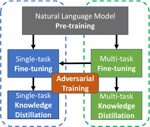 Figure 1 for The Microsoft Toolkit of Multi-Task Deep Neural Networks for Natural Language Understanding