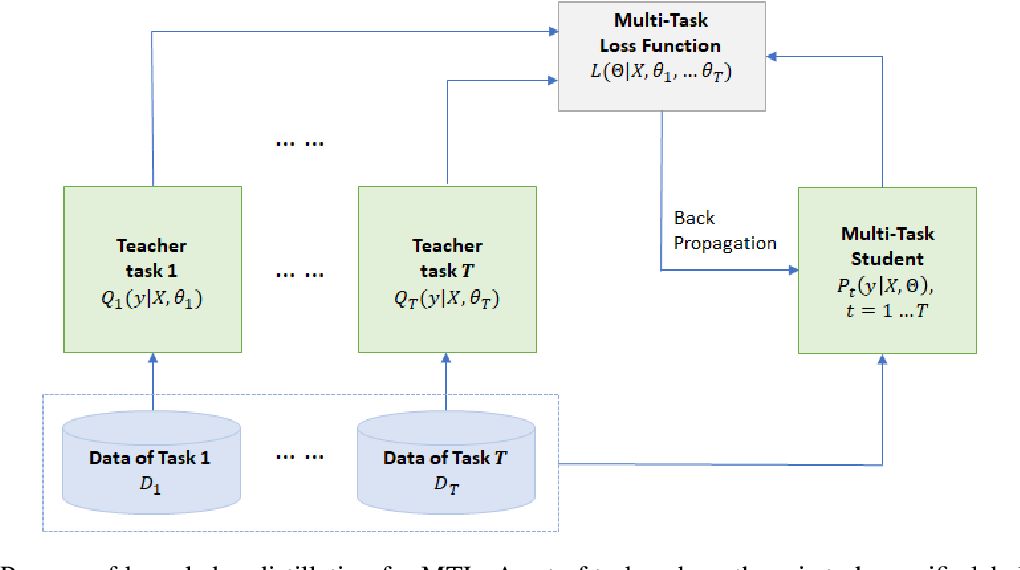 Figure 3 for The Microsoft Toolkit of Multi-Task Deep Neural Networks for Natural Language Understanding