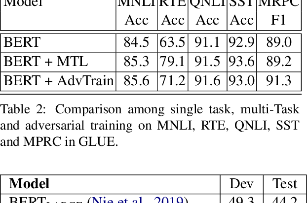 Figure 4 for The Microsoft Toolkit of Multi-Task Deep Neural Networks for Natural Language Understanding