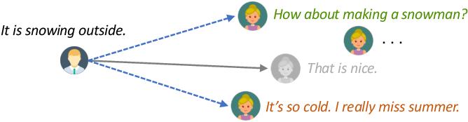 Figure 1 for A Unified Pre-training Framework for Conversational AI