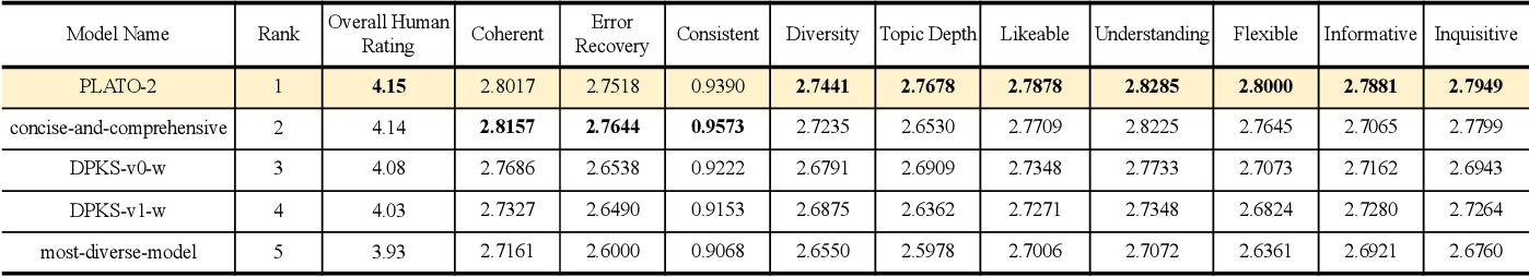 Figure 2 for A Unified Pre-training Framework for Conversational AI