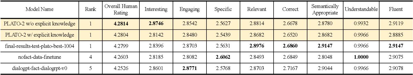 Figure 4 for A Unified Pre-training Framework for Conversational AI
