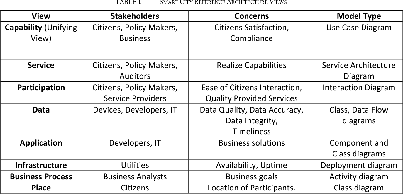 Towards a software defined reference architecture for smart city