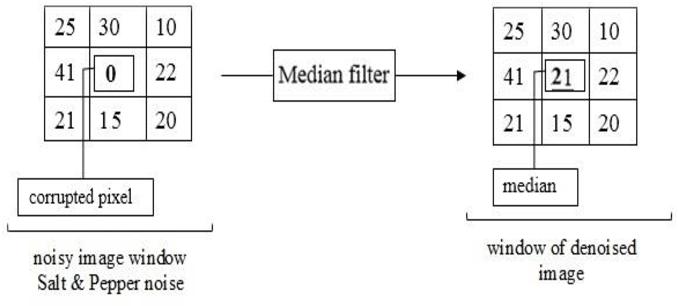 PDF] Extended Median Filter For Salt and Pepper Noise In