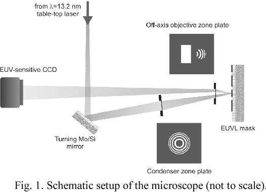 Figure 1 from 132 nm table top inspection microscope for extreme schematic setup of the microscope not to scale ccuart Images