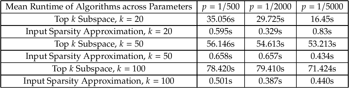 Figure 1 for Learning a Latent Simplex in Input-Sparsity Time