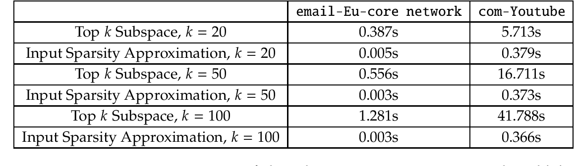 Figure 2 for Learning a Latent Simplex in Input-Sparsity Time