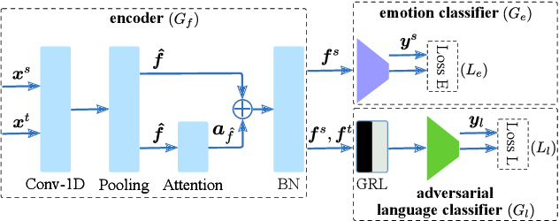 Figure 1 for Unsupervised Cross-Lingual Speech Emotion Recognition Using DomainAdversarial Neural Network