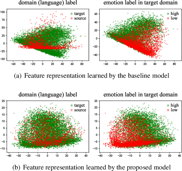 Figure 4 for Unsupervised Cross-Lingual Speech Emotion Recognition Using DomainAdversarial Neural Network