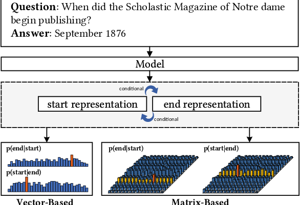 Figure 1 for MaP: A Matrix-based Prediction Approach to Improve Span Extraction in Machine Reading Comprehension