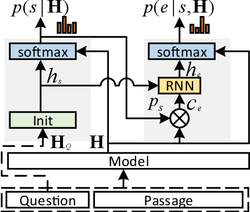 Figure 3 for MaP: A Matrix-based Prediction Approach to Improve Span Extraction in Machine Reading Comprehension