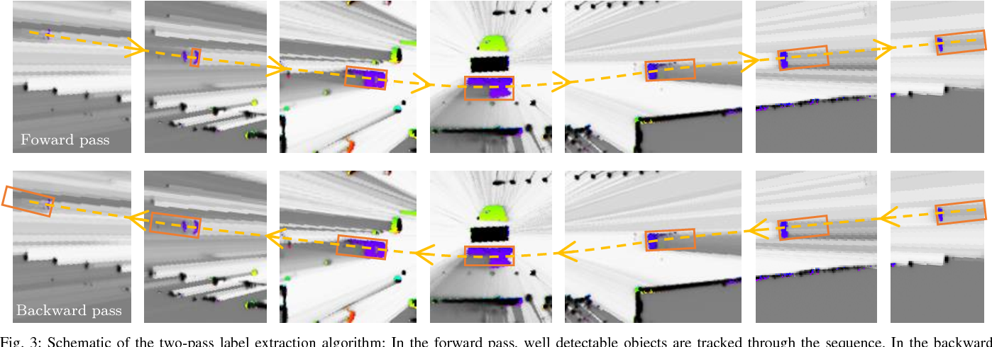 Figure 3 for Object Detection on Dynamic Occupancy Grid Maps Using Deep Learning and Automatic Label Generation